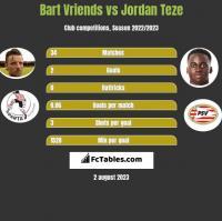 Bart Vriends vs Jordan Teze h2h player stats
