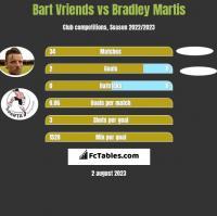 Bart Vriends vs Bradley Martis h2h player stats