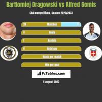 Bartlomiej Dragowski vs Alfred Gomis h2h player stats