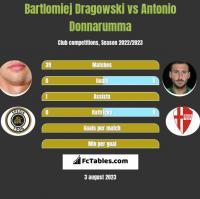 Bartlomiej Dragowski vs Antonio Donnarumma h2h player stats