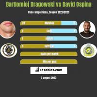 Bartlomiej Dragowski vs David Ospina h2h player stats