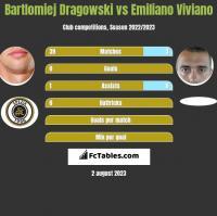 Bartlomiej Dragowski vs Emiliano Viviano h2h player stats