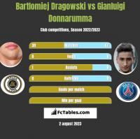Bartłomiej Drągowski vs Gianluigi Donnarumma h2h player stats
