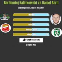 Bartlomiej Kalinkowski vs Daniel Bartl h2h player stats