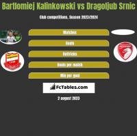 Bartlomiej Kalinkowski vs Dragoljub Srnic h2h player stats