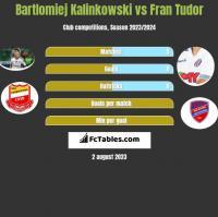 Bartlomiej Kalinkowski vs Fran Tudor h2h player stats