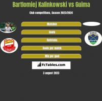 Bartlomiej Kalinkowski vs Guima h2h player stats
