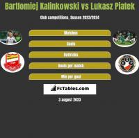 Bartlomiej Kalinkowski vs Lukasz Piatek h2h player stats