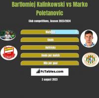 Bartlomiej Kalinkowski vs Marko Poletanovic h2h player stats