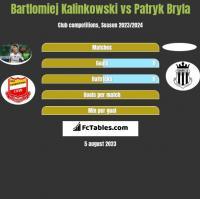 Bartlomiej Kalinkowski vs Patryk Bryla h2h player stats