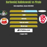 Bartlomiej Kalinkowski vs Pirulo h2h player stats