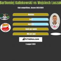 Bartlomiej Kalinkowski vs Wojciech Luczak h2h player stats