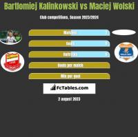 Bartlomiej Kalinkowski vs Maciej Wolski h2h player stats
