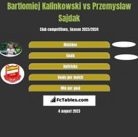 Bartlomiej Kalinkowski vs Przemyslaw Sajdak h2h player stats