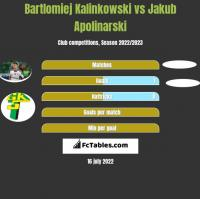 Bartlomiej Kalinkowski vs Jakub Apolinarski h2h player stats