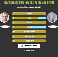 Bartłomiej Pawłowski vs Dever Orgill h2h player stats