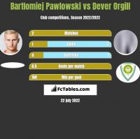 Bartlomiej Pawlowski vs Dever Orgill h2h player stats