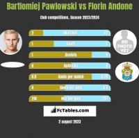 Bartłomiej Pawłowski vs Florin Andone h2h player stats
