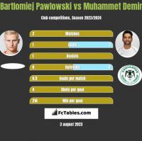 Bartłomiej Pawłowski vs Muhammet Demir h2h player stats