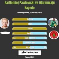 Bartłomiej Pawłowski vs Olarenwaju Kayode h2h player stats