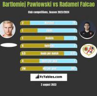 Bartłomiej Pawłowski vs Radamel Falcao h2h player stats
