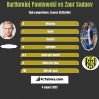 Bartłomiej Pawłowski vs Zaur Sadajew h2h player stats