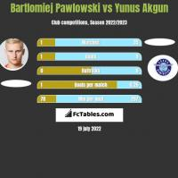 Bartłomiej Pawłowski vs Yunus Akgun h2h player stats
