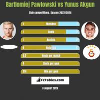 Bartlomiej Pawlowski vs Yunus Akgun h2h player stats