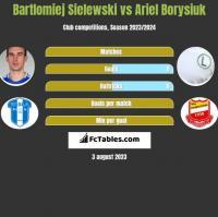 Bartlomiej Sielewski vs Ariel Borysiuk h2h player stats