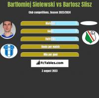 Bartlomiej Sielewski vs Bartosz Slisz h2h player stats
