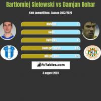 Bartlomiej Sielewski vs Damjan Bohar h2h player stats