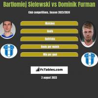 Bartlomiej Sielewski vs Dominik Furman h2h player stats