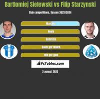 Bartlomiej Sielewski vs Filip Starzynski h2h player stats