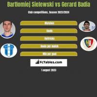 Bartlomiej Sielewski vs Gerard Badia h2h player stats