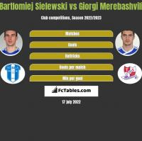 Bartlomiej Sielewski vs Giorgi Merebashvili h2h player stats