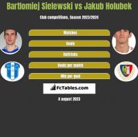 Bartlomiej Sielewski vs Jakub Holubek h2h player stats