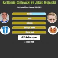Bartlomiej Sielewski vs Jakub Wojcicki h2h player stats