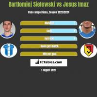 Bartlomiej Sielewski vs Jesus Imaz h2h player stats
