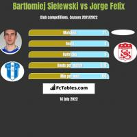 Bartlomiej Sielewski vs Jorge Felix h2h player stats