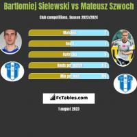 Bartlomiej Sielewski vs Mateusz Szwoch h2h player stats