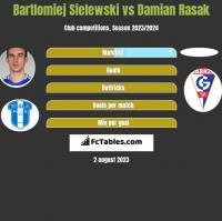 Bartlomiej Sielewski vs Damian Rasak h2h player stats