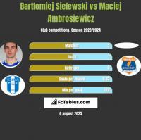 Bartlomiej Sielewski vs Maciej Ambrosiewicz h2h player stats