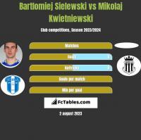Bartlomiej Sielewski vs Mikolaj Kwietniewski h2h player stats