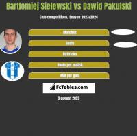 Bartlomiej Sielewski vs Dawid Pakulski h2h player stats