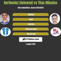 Bartlomiej Sielewski vs Titas Milasius h2h player stats