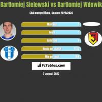 Bartlomiej Sielewski vs Bartlomiej Wdowik h2h player stats
