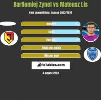 Bartlomiej Zynel vs Mateusz Lis h2h player stats