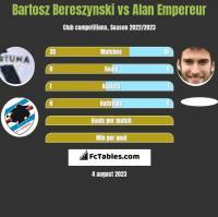 Bartosz Bereszynski vs Alan Empereur h2h player stats