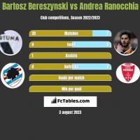 Bartosz Bereszynski vs Andrea Ranocchia h2h player stats