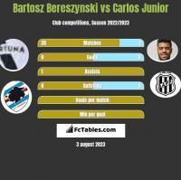 Bartosz Bereszyński vs Carlos Junior h2h player stats